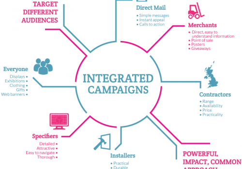 integrated-advertising-campaigns1